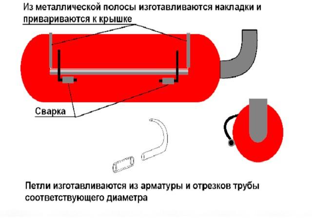 Схема мангала из баллона с крышкой
