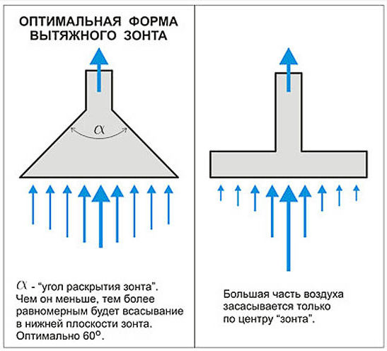 Оптимальная форма вытяжного зонта